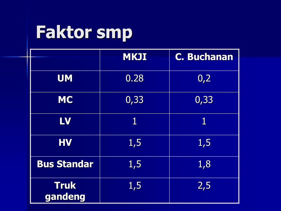 Faktor smp MKJI C. Buchanan UM0.280,2 MC0,330,33 LV11 HV1,51,5 Bus Standar 1,51,8 Truk gandeng 1,52,5