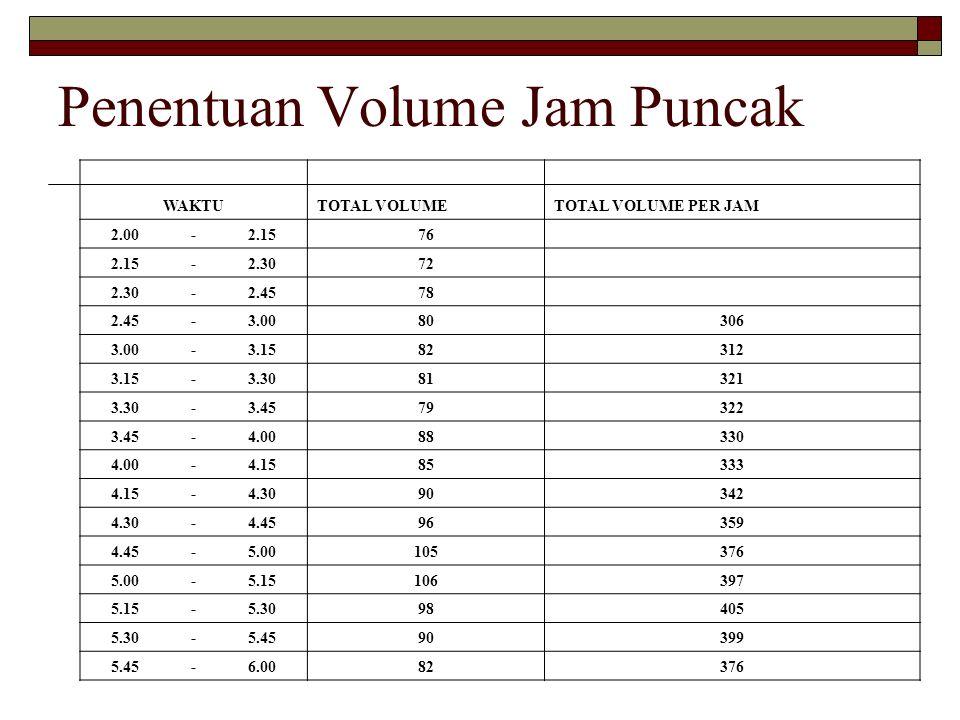 Penentuan Volume Jam Puncak WAKTUTOTAL VOLUMETOTAL VOLUME PER JAM 2.00-2.1576 2.15-2.3072 2.30-2.4578 2.45-3.0080306 3.00-3.1582312 3.15-3.3081321 3.3