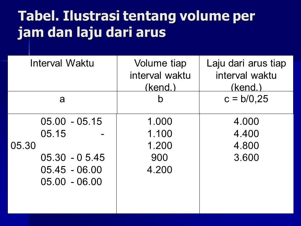 Tabel. Ilustrasi tentang volume per jam dan laju dari arus Interval Waktu 05.00 - 05.15 05.15 - 05.30 05.30- 0 5.45 05.45- 06.00 05.00- 06.00 a Volume
