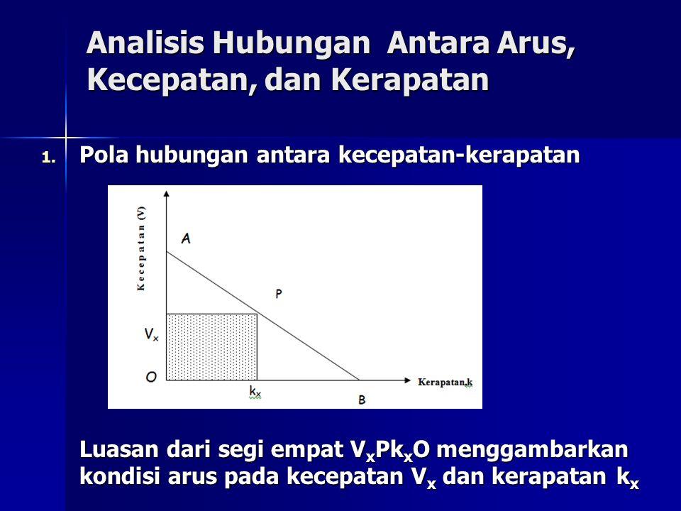 Analisis Hubungan Antara Arus, Kecepatan, dan Kerapatan 1. Pola hubungan antara kecepatan-kerapatan Luasan dari segi empat V x Pk x O menggambarkan ko