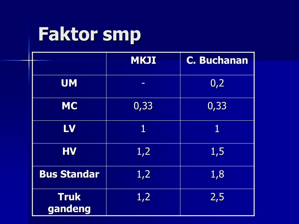 Faktor smp MKJI C. Buchanan UM-0,2 MC0,330,33 LV11 HV1,21,5 Bus Standar 1,2 1,8 Truk gandeng 1,2 2,5