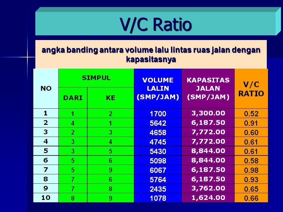 V/C Ratio angka banding antara volume lalu lintas ruas jalan dengan kapasitasnya
