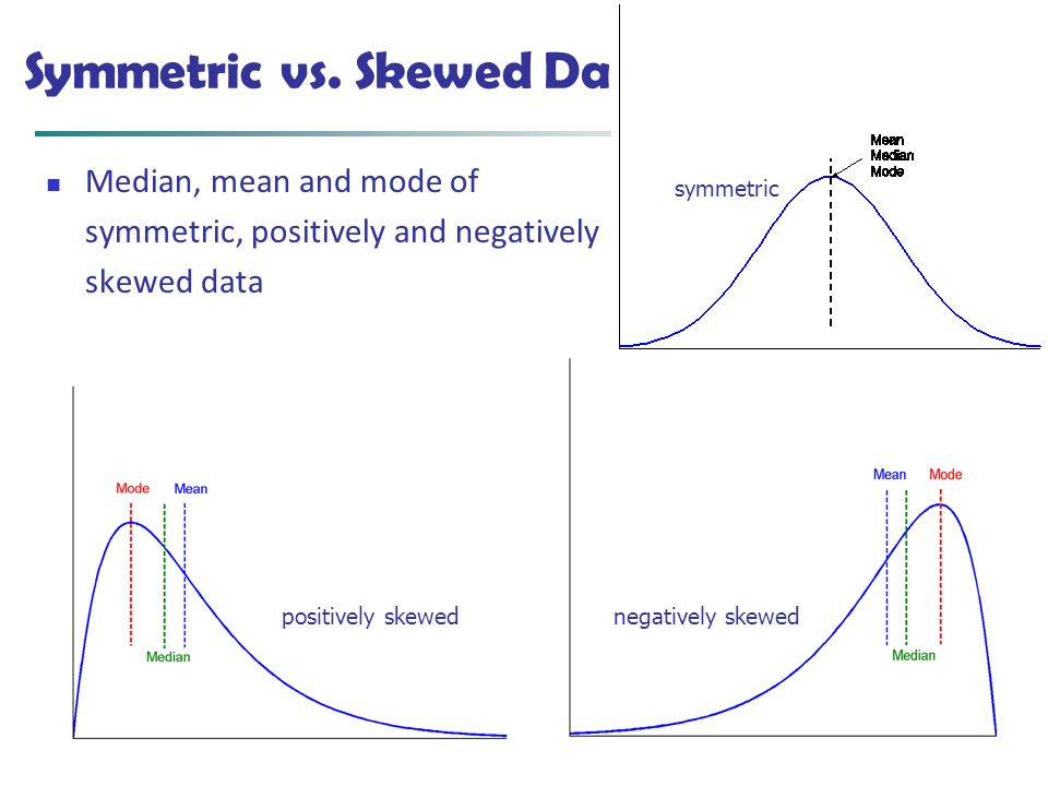 January 20, 2016Data Mining: Concepts and Techniques11 Symmetric vs. Skewed Data Median, mean and mode of symmetric, positively and negatively skewed