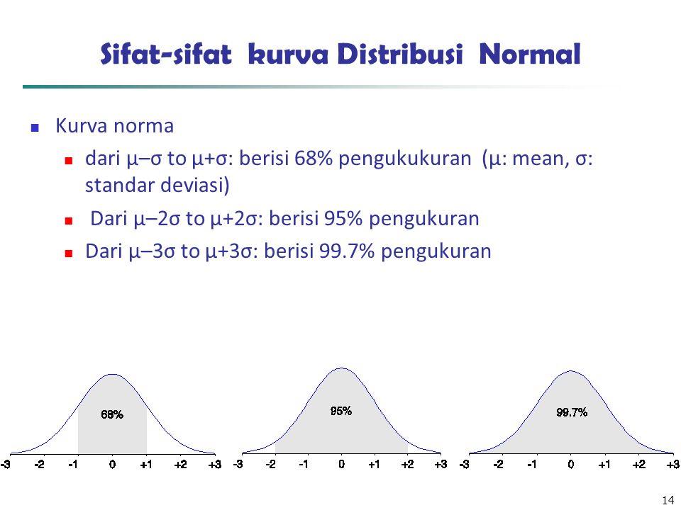 14 Sifat-sifat kurva Distribusi Normal Kurva norma dari μ–σ to μ+σ: berisi 68% pengukukuran (μ: mean, σ: standar deviasi) Dari μ–2σ to μ+2σ: berisi 95% pengukuran Dari μ–3σ to μ+3σ: berisi 99.7% pengukuran