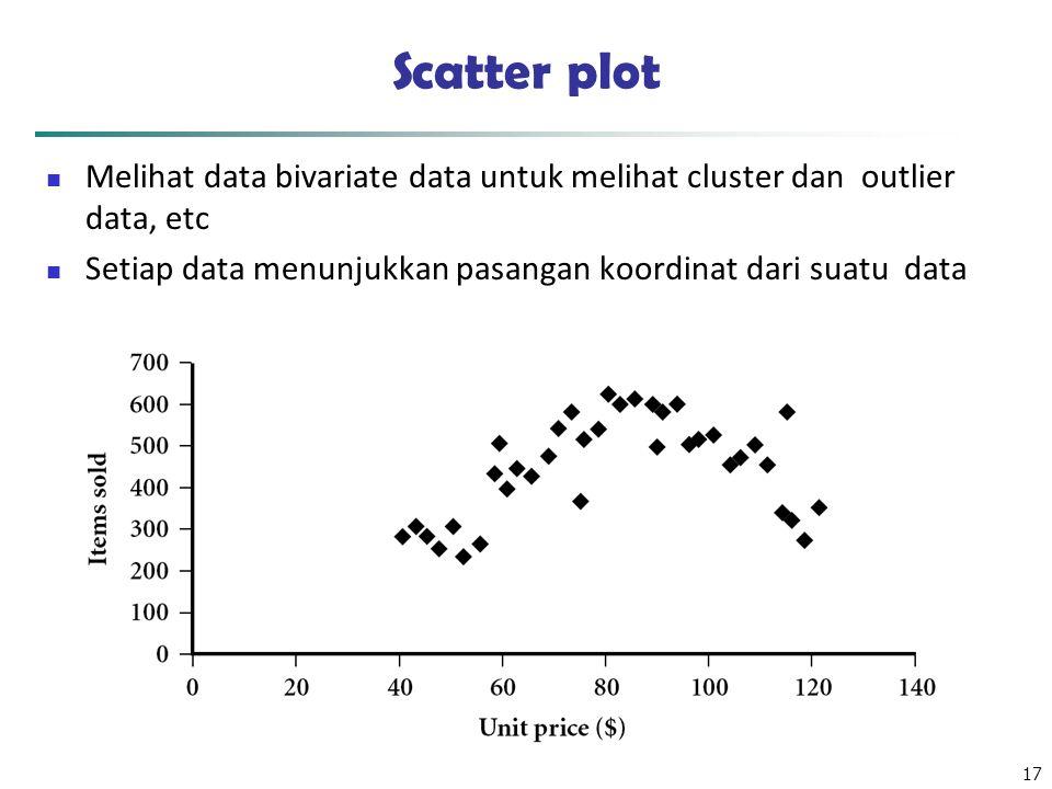 17 Scatter plot Melihat data bivariate data untuk melihat cluster dan outlier data, etc Setiap data menunjukkan pasangan koordinat dari suatu data
