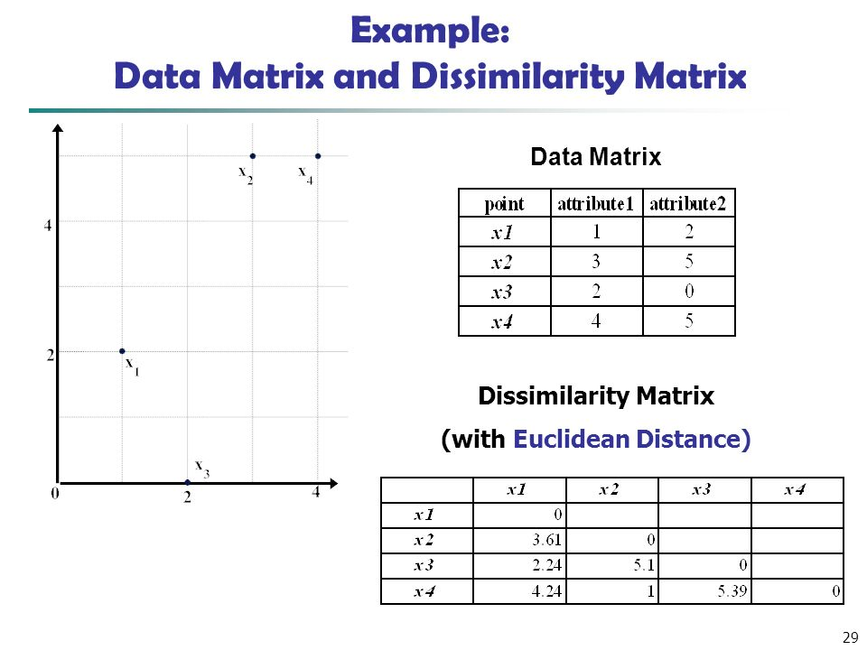29 Example: Data Matrix and Dissimilarity Matrix Dissimilarity Matrix (with Euclidean Distance) Data Matrix
