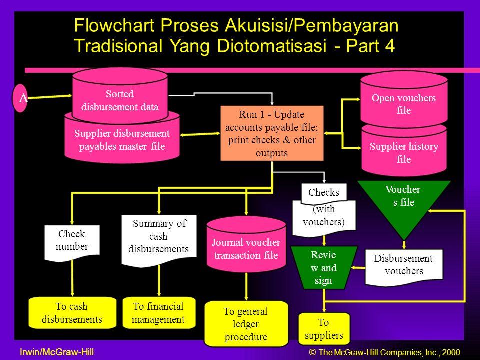 Flowchart Proses Akuisisi/Pembayaran Tradisional Yang Diotomatisasi - Part 4 Sorted Open vouchers A disbursement data file Run 1 - Update accounts pay