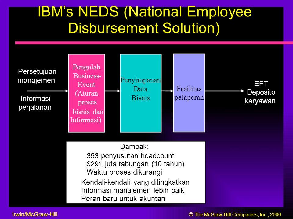 IBM's NEDS (National Employee Disbursement Solution) Pengolah Persetujuan Business- manajemen Penyimpanan EFT Event Data Fasilitas Deposito (Aturan Informasi Bisnis pelaporan karyawan proses perjalanan bisnis dan Informasi) Dampak: 393 penyusutan headcount $291 juta tabungan (10 tahun) Waktu proses dikurangi Kendali-kendali yang ditingkatkan Informasi manajemen lebih baik Peran baru untuk akuntan Irwin/McGraw-Hill  The McGraw-Hill Companies, Inc., 2000