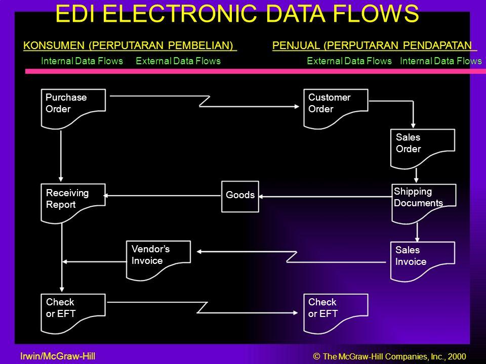 EDI ELECTRONIC DATA FLOWS KONSUMEN (PERPUTARAN PEMBELIAN)PENJUAL (PERPUTARAN PENDAPATAN Internal Data FlowsExternal Data Flows Internal Data Flows Pur