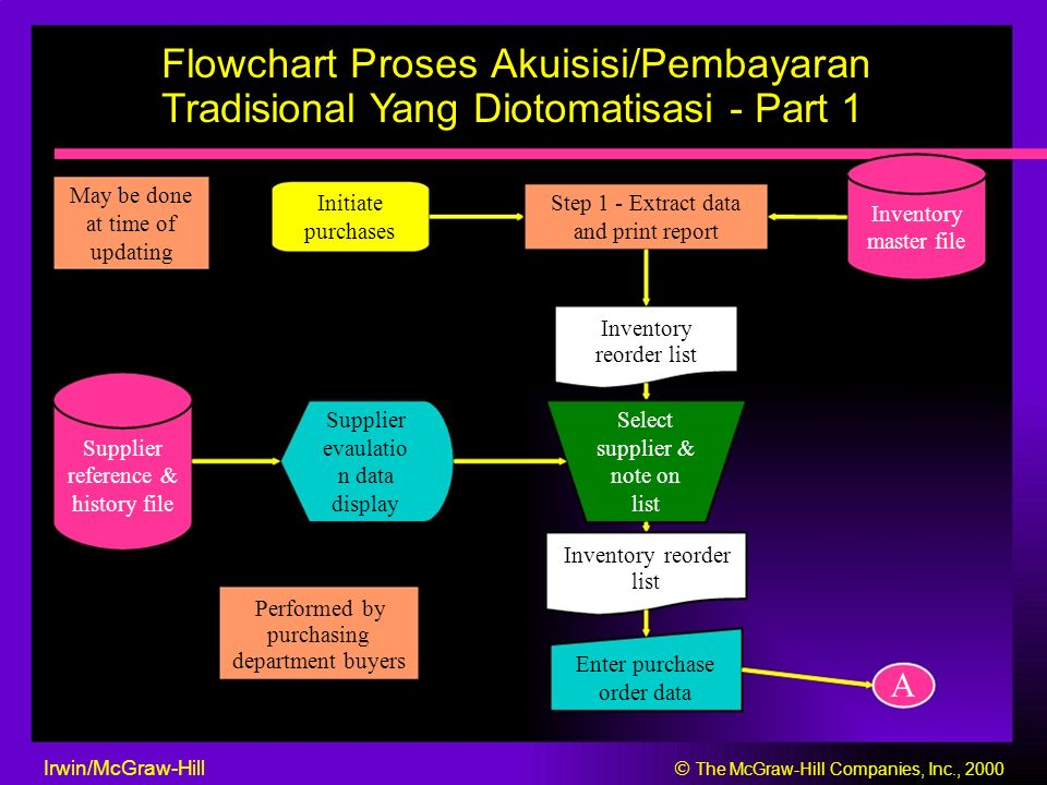 Flowchart Proses Akuisisi/Pembayaran Tradisional Yang Diotomatisasi - Part 1 May be done InitiateStep 1 - Extract data Inventory at time of purchasesand print report master file updating Inventory reorder list Supplier Select Supplierevaulatiosupplier & reference & n data note on history file display list Inventory reorder list Performed by purchasing department buyers Enter purchase order data A Irwin/McGraw-Hill  The McGraw-Hill Companies, Inc., 2000