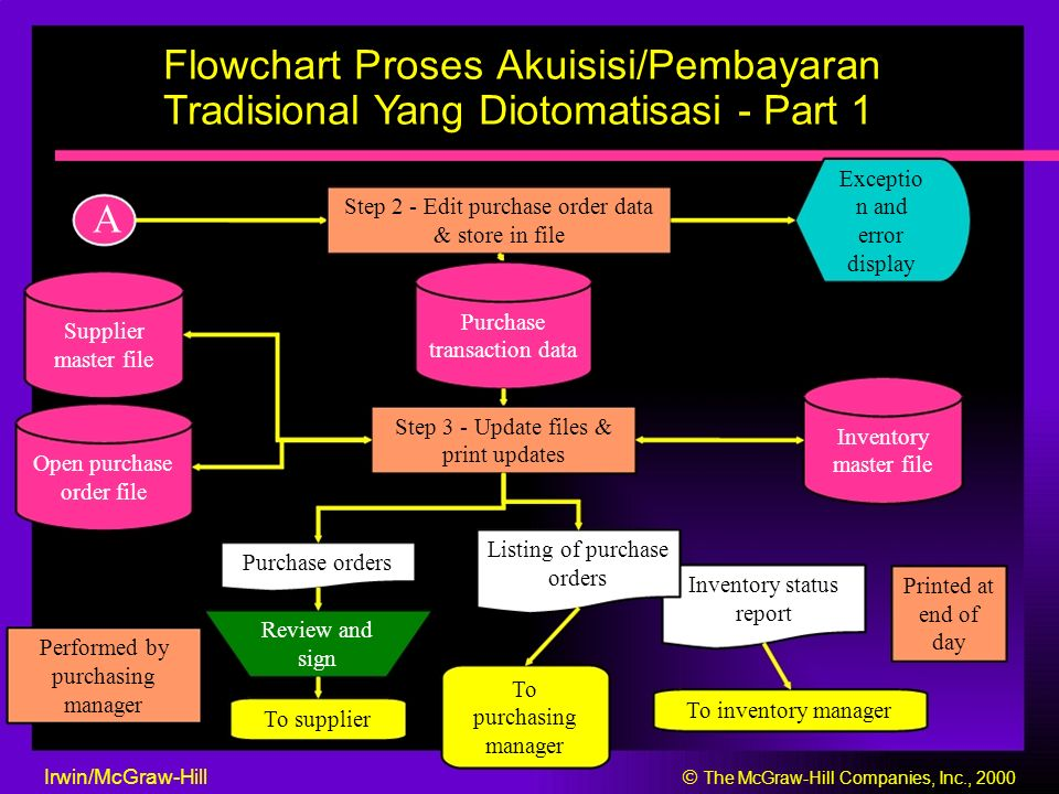 Flowchart Proses Akuisisi/Pembayaran Tradisional Yang Diotomatisasi - Part 2 Count & inspect Initiatereceived items; supplier compare to packing slip Packing slip Performed by receiving Enter receipt on clerk CRT terminal Exceptio Edit receipt data n and Open purchase & prepare error order file receiving report display B Irwin/McGraw-Hill  The McGraw-Hill Companies, Inc., 2000