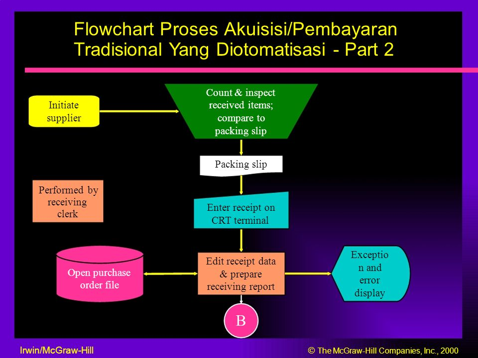 Flowchart Proses Akuisisi/Pembayaran Tradisional Yang Diotomatisasi - Part 2 B Receiving report Receipt transaction To stores & accounts Inventory payable master file Update master Supplier files history file Open Receiving purchase Back-order report file order file file To supplier Irwin/McGraw-Hill  The McGraw-Hill Companies, Inc., 2000
