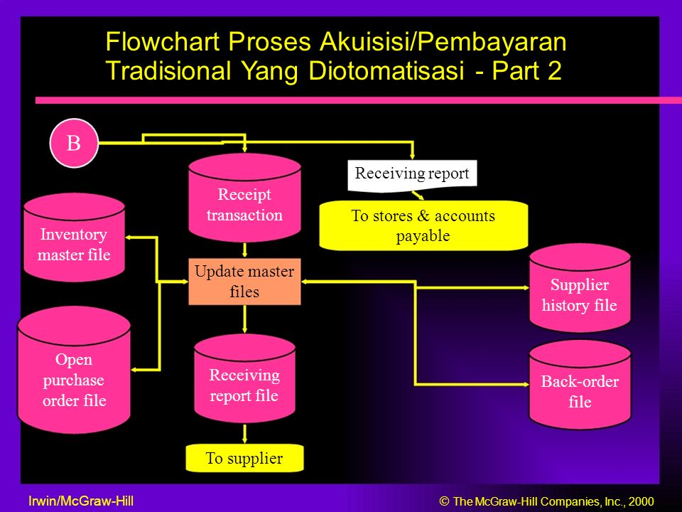 Flowchart Proses Akuisisi/Pembayaran Tradisional Yang Diotomatisasi - Part 2 B Receiving report Receipt transaction To stores & accounts Inventory payable master file Update master Supplier files history file Open Receiving purchase Back-order report file order file file To supplier Irwin/McGraw-Hill  The McGraw-Hill Companies, Inc., 2000