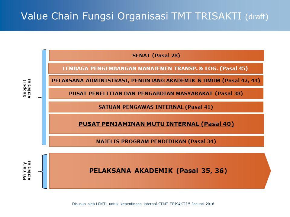 Value Chain Fungsi Organisasi TMT TRISAKTI (draft) Disusun oleh LPMTL untuk kepentingan internal STMT TRISAKTI 5 Januari 2016 PELAKSANA AKADEMIK (Pasal 35, 36) SATUAN PENGAWAS INTERNAL (Pasal 41) LEMBAGA PENGEMBANGAN MANAJEMEN TRANSP.