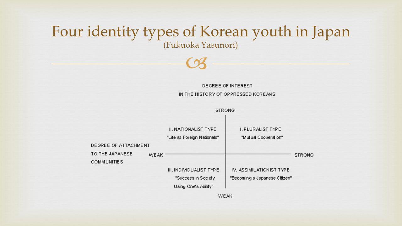  Four identity types of Korean youth in Japan (Fukuoka Yasunori)