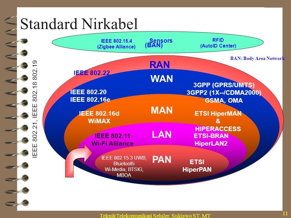 TeknikTelekomunikasi Seluler, Sukiswo ST, MT 11 Standard Nirkabel IEEE 802.15.3 UWB, Bluetooth Wi-Media, BTSIG, MBOA WAN MAN LAN PAN ETSI HiperPAN IEEE 802.11 Wi-Fi Alliance ETSI-BRAN HiperLAN2 IEEE 802.16d WiMAX ETSI HiperMAN & HIPERACCESS IEEE 802.20 IEEE 802.16e 3GPP (GPRS/UMTS) 3GPP2 (1X--/CDMA2000) GSMA, OMA Sensors IEEE 802.15.4 (Zigbee Alliance) RFID (AutoID Center) IEEE 802.21, IEEE 802.18 802.19 RAN IEEE 802.22 (BAN) BAN: Body Area Network