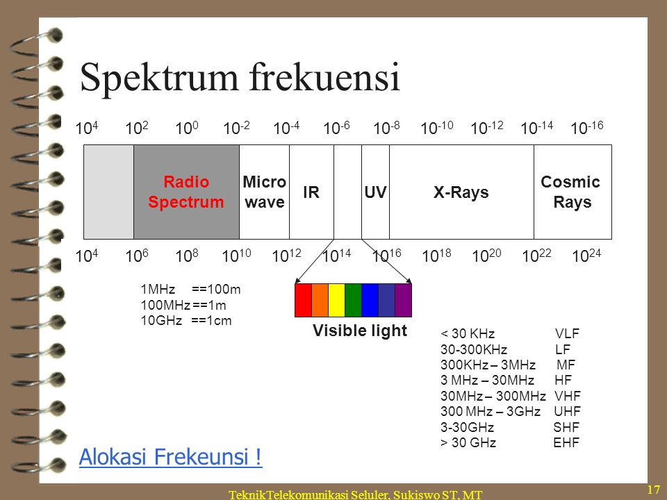 TeknikTelekomunikasi Seluler, Sukiswo ST, MT 17 Spektrum frekuensi 10 4 10 2 10 0 10 -2 10 -4 10 -6 10 -8 10 -10 10 -12 10 -14 10 -16 10 4 10 6 10 810 10 12 10 14 10 16 10 18 10 20 10 22 10 24 IRUVX-Rays Cosmic Rays Radio Spectrum 1MHz ==100m 100MHz ==1m 10GHz ==1cm < 30 KHz VLF 30-300KHz LF 300KHz – 3MHz MF 3 MHz – 30MHz HF 30MHz – 300MHz VHF 300 MHz – 3GHz UHF 3-30GHz SHF > 30 GHz EHF Micro wave Visible light Alokasi Frekeunsi !