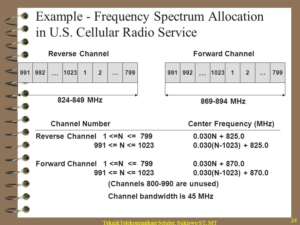 TeknikTelekomunikasi Seluler, Sukiswo ST, MT 24 Example - Frequency Spectrum Allocation in U.S. Cellular Radio Service 991992 … 102312…799991992 … 102