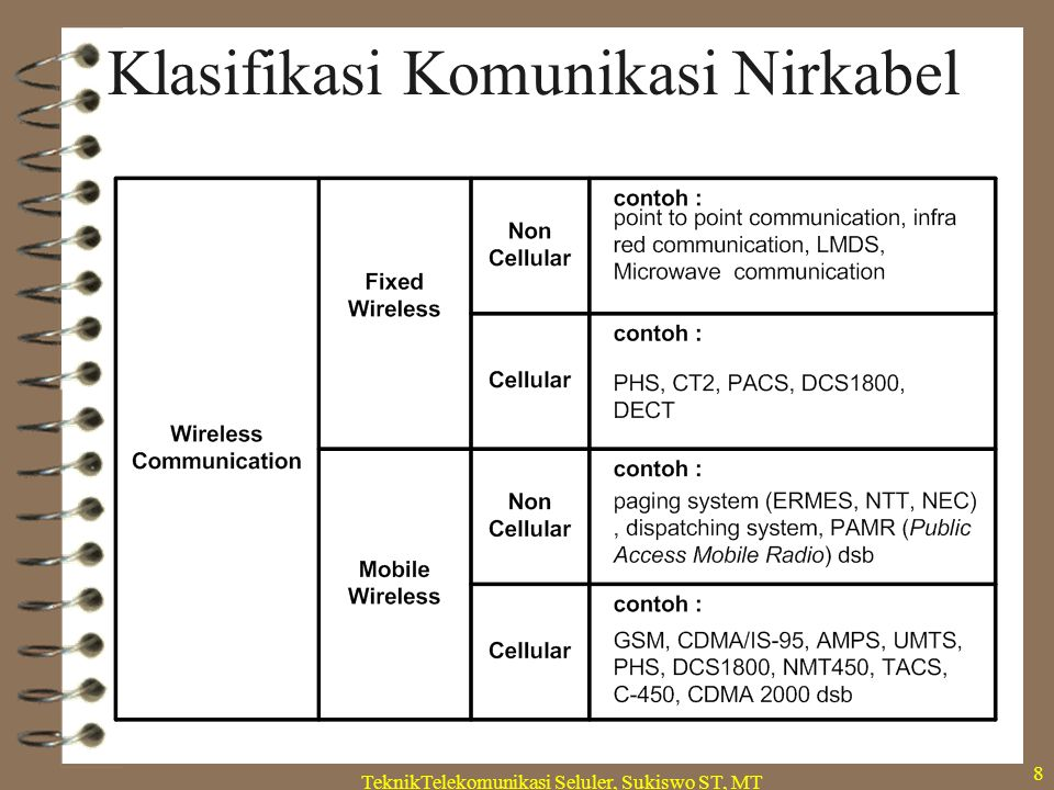 TeknikTelekomunikasi Seluler, Sukiswo ST, MT 8 Klasifikasi Komunikasi Nirkabel