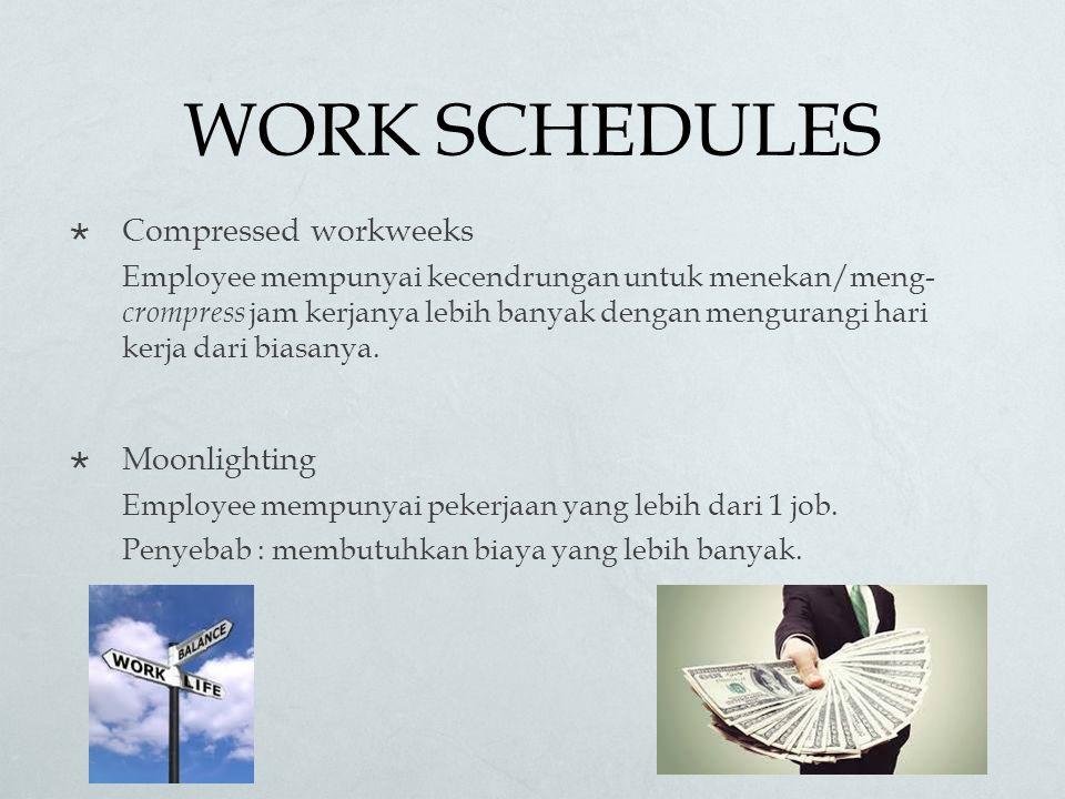 WORK SCHEDULES  Compressed workweeks Employee mempunyai kecendrungan untuk menekan/meng- crompress jam kerjanya lebih banyak dengan mengurangi hari kerja dari biasanya.