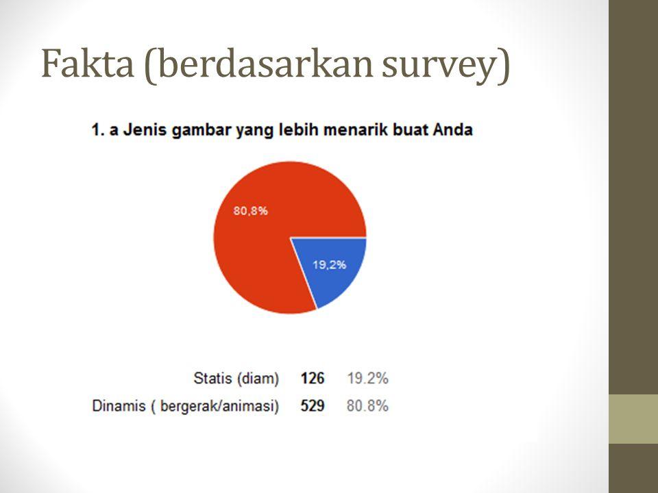 Fakta (berdasarkan survey)