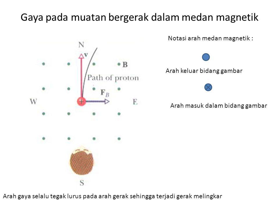 Gaya pada muatan bergerak dalam medan magnetik Arah keluar bidang gambar Arah masuk dalam bidang gambar Notasi arah medan magnetik : Arah gaya selalu tegak lurus pada arah gerak sehingga terjadi gerak melingkar