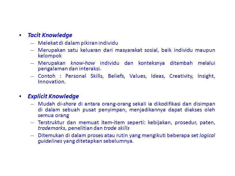 Tacit Knowledge – Melekat di dalam pikiran individu – Merupakan satu keluaran dari masyarakat sosial, baik individu maupun kelompok – Merupakan know-how individu dan konteksnya ditambah melalui pengalaman dan interaksi.