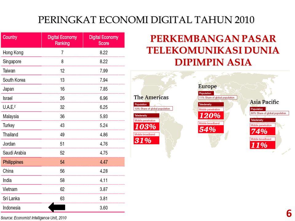 PERINGKAT ECONOMI DIGITAL TAHUN 2010 6 PERKEMBANGAN PASAR TELEKOMUNIKASI DUNIA DIPIMPIN ASIA