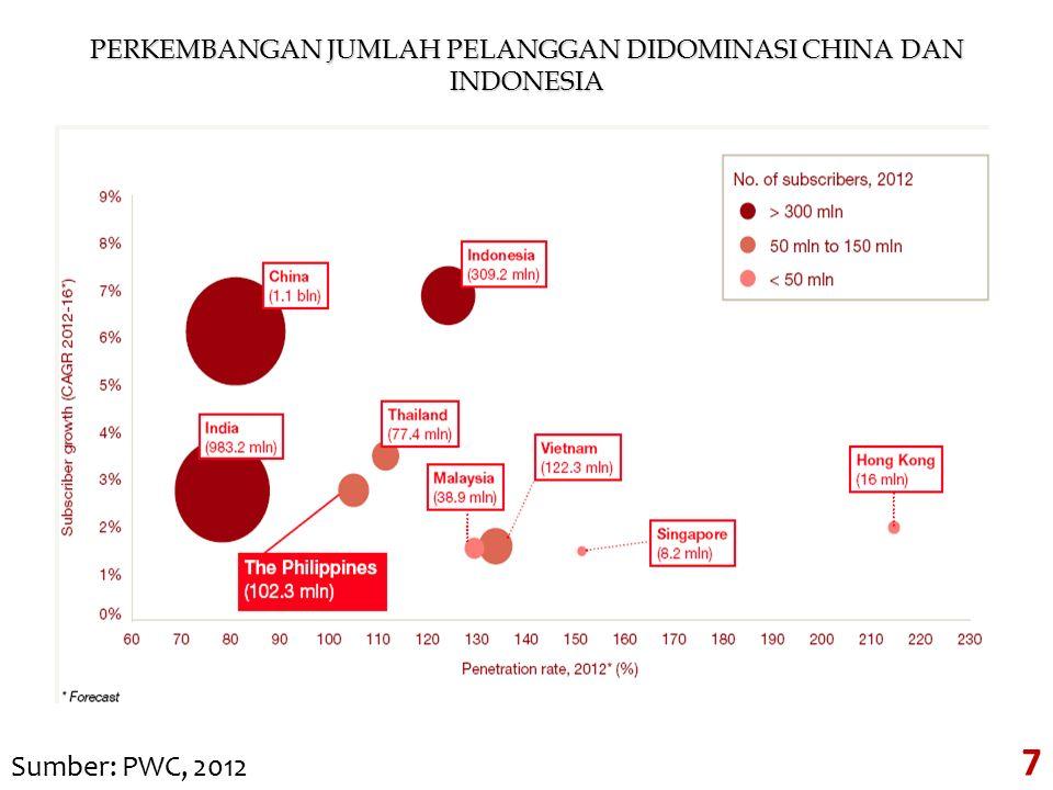 PERKEMBANGAN JUMLAH PELANGGAN DIDOMINASI CHINA DAN INDONESIA Sumber: PWC, 2012 7