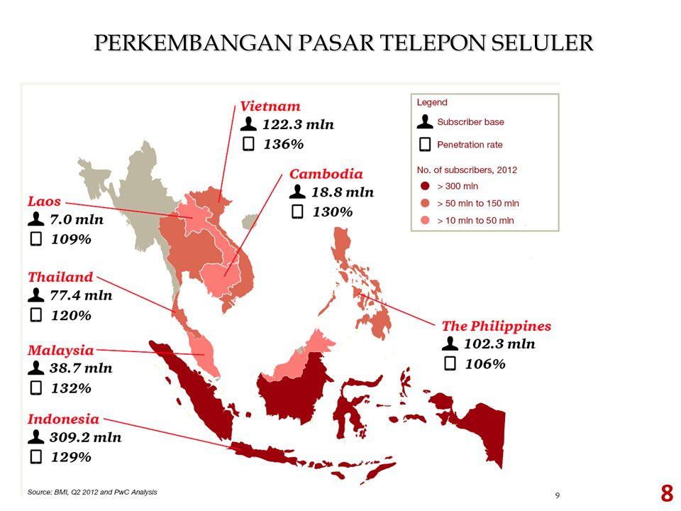PERKEMBANGAN PASAR TELEPON SELULER 8