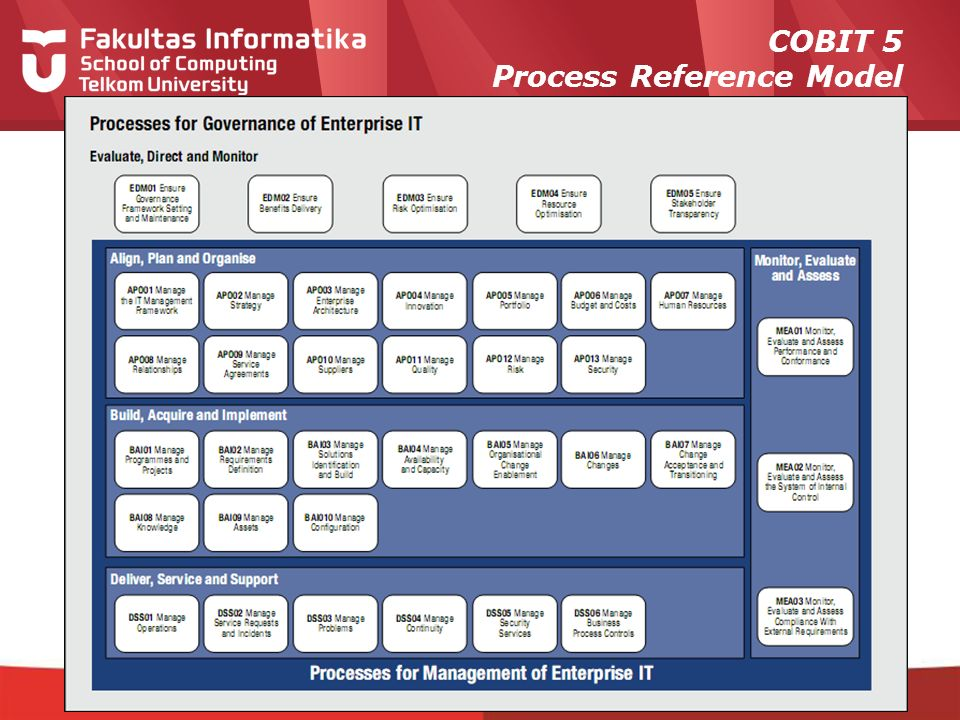 12-CRS-0106 REVISED 8 FEB 2013 COBIT 5 Process Reference Model
