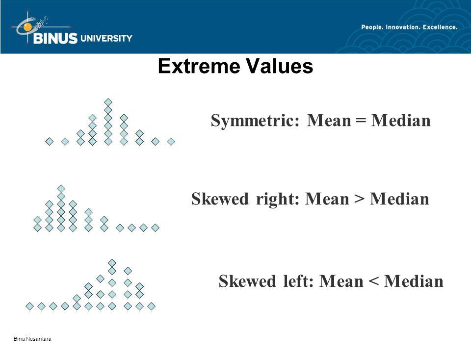Bina Nusantara Extreme Values Skewed left: Mean < Median Skewed right: Mean > Median Symmetric: Mean = Median