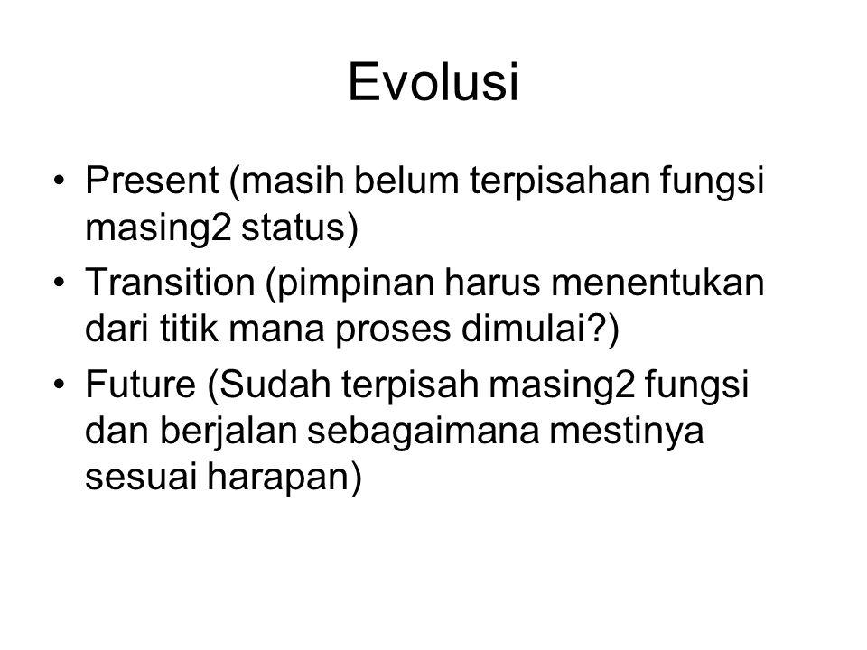 Evolusi Present (masih belum terpisahan fungsi masing2 status) Transition (pimpinan harus menentukan dari titik mana proses dimulai?) Future (Sudah te