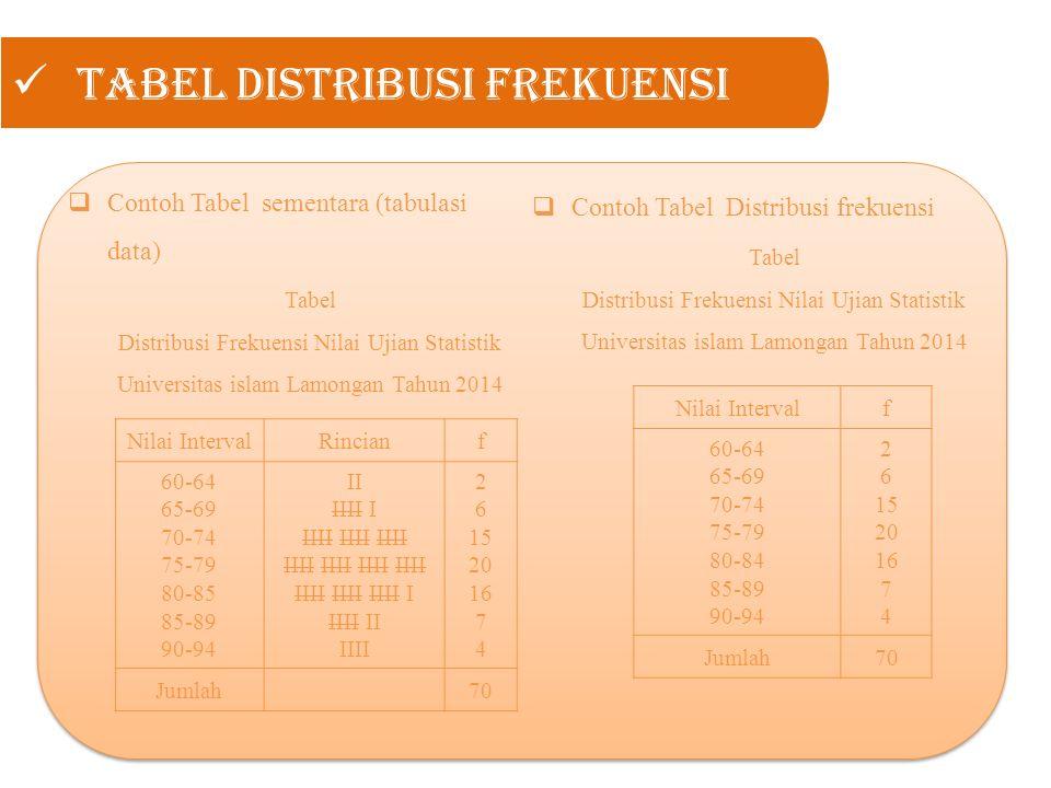 Tabel Distribusi Frekuensi  Contoh Tabel sementara (tabulasi data) Tabel Distribusi Frekuensi Nilai Ujian Statistik Universitas islam Lamongan Tahun