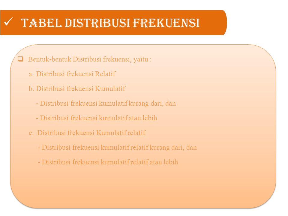 Tabel Distribusi Frekuensi  Bentuk-bentuk Distribusi frekuensi, yaitu : a. Distribusi frekuensi Relatif b. Distribusi frekuensi Kumulatif - Distribus