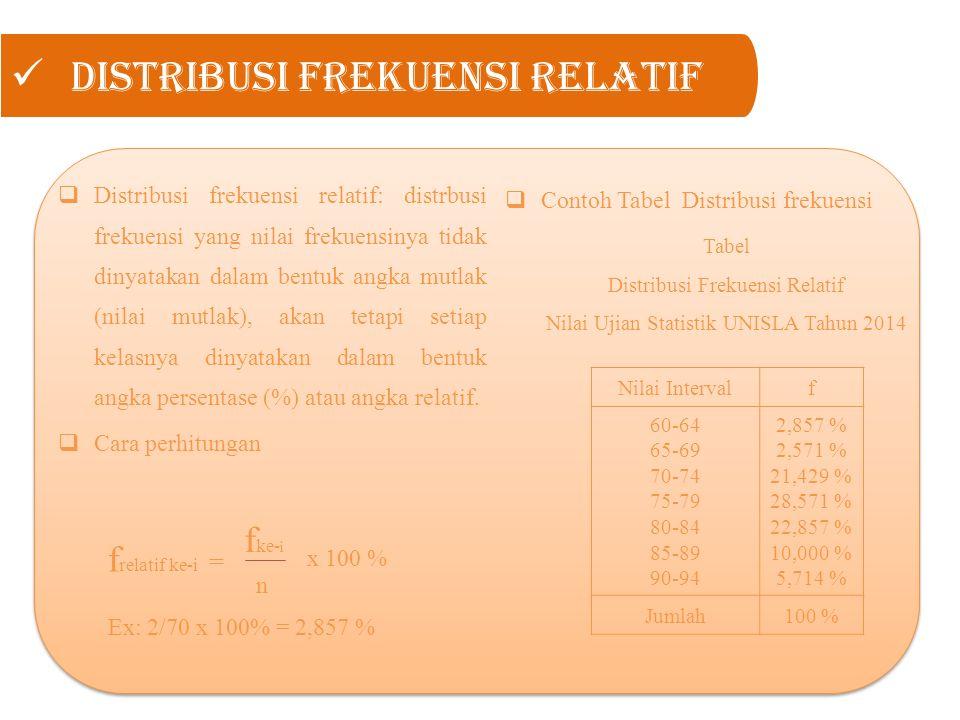 Distribusi Frekuensi Relatif  Distribusi frekuensi relatif: distrbusi frekuensi yang nilai frekuensinya tidak dinyatakan dalam bentuk angka mutlak (n