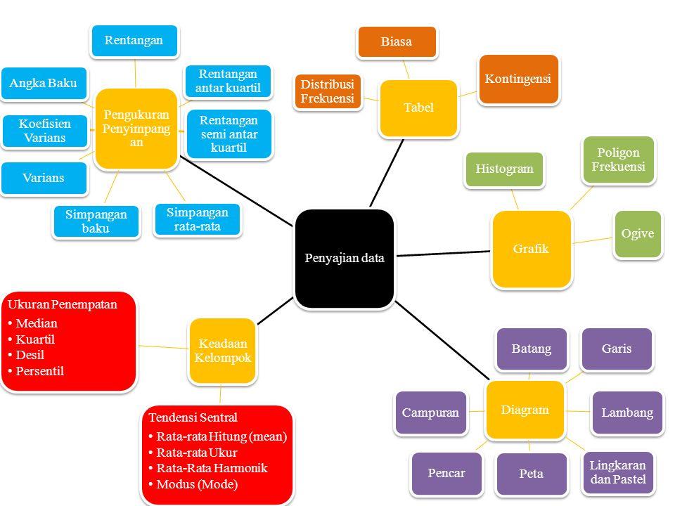Penyajian data Tabel Biasa Kontingensi Distribusi Frekuensi Grafik Histogram Poligon Frekuensi Ogive Diagram BatangGarisLambang Lingkaran dan Pastel P