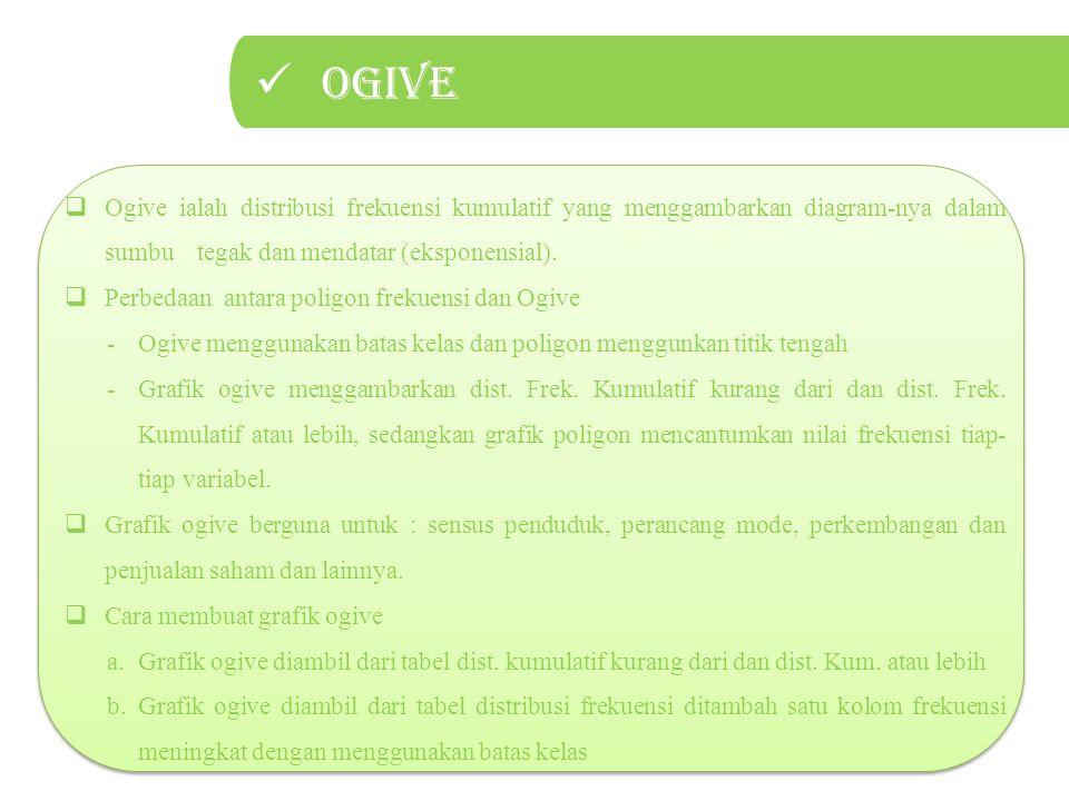 Ogive  Ogive ialah distribusi frekuensi kumulatif yang menggambarkan diagram-nya dalam sumbu tegak dan mendatar (eksponensial).  Perbedaan antara po