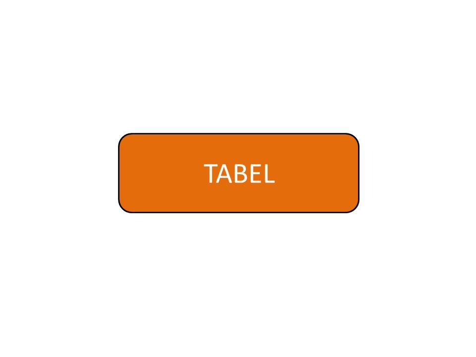  Tabel adalah daftar yang berisi ikhtisar sejumlah data- data informasi yang biasanya berupa huruf maupun angka.