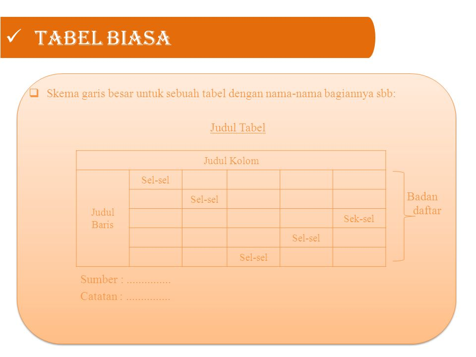 Tabel Biasa  Skema garis besar untuk sebuah tabel dengan nama-nama bagiannya sbb: Judul Tabel Badan daftar Sumber :...............