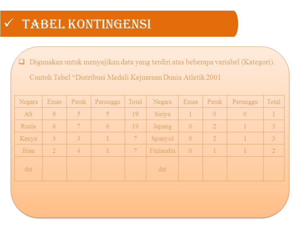 """Tabel kontingensi  Digunakan untuk menyajikan data yang terdiri atas beberapa variabel (Kategori). Contoh Tabel """"Distribusi Medali Kejuaraan Dunia At"""