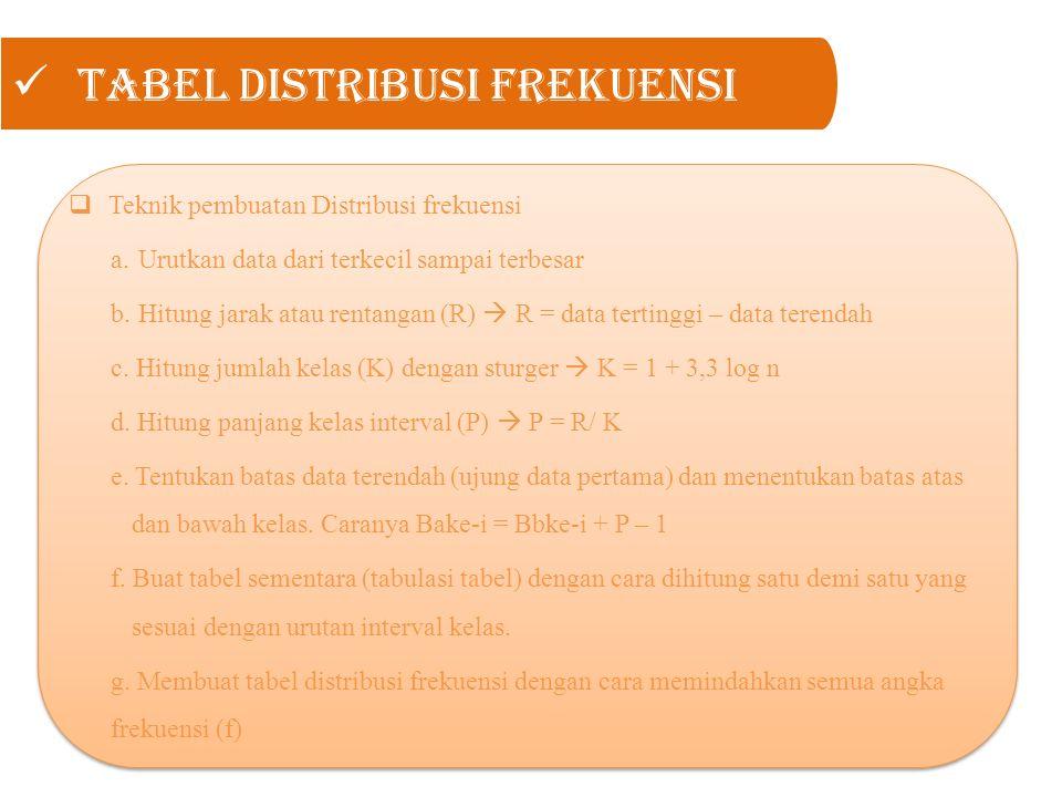 Tabel Distribusi Frekuensi  Teknik pembuatan Distribusi frekuensi a. Urutkan data dari terkecil sampai terbesar b. Hitung jarak atau rentangan (R) 