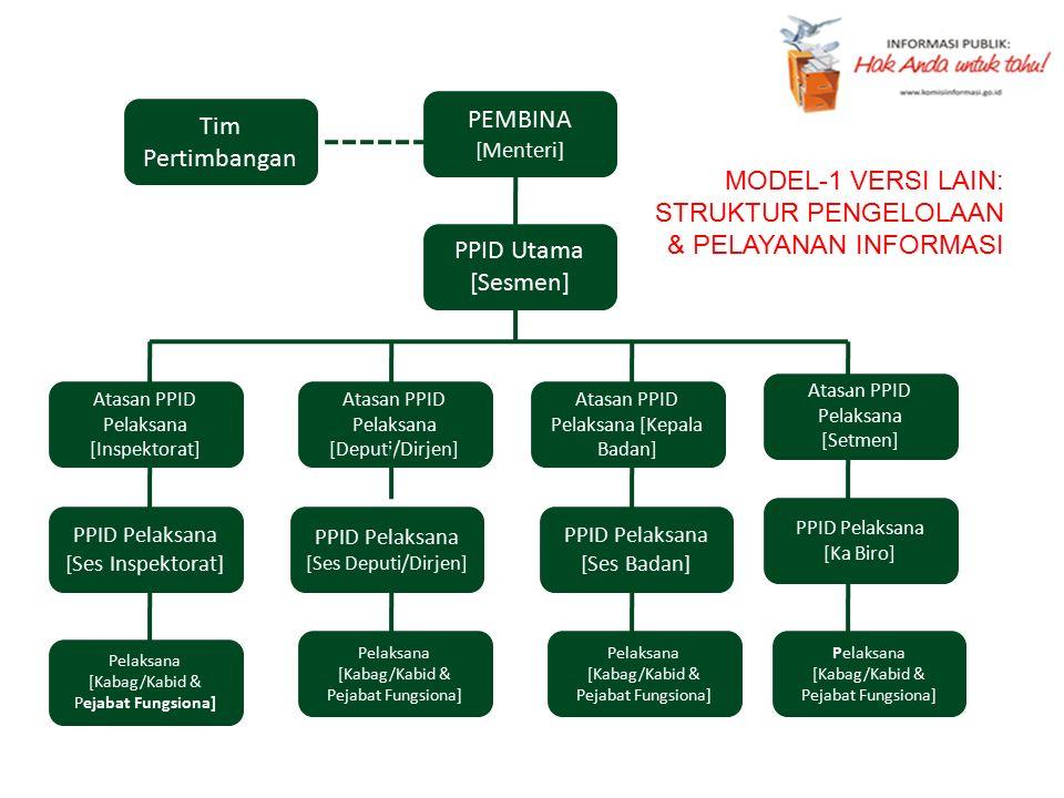 PEMBINA [Menteri] PPID Pelaksana [Ses Badan] Pelaksana [Kabag/Kabid & Pejabat Fungsiona] PPID Pelaksana [Ses Deputi/Dirjen] Pelaksana [Kabag/Kabid & P
