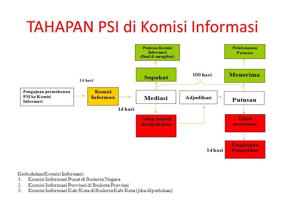 TAHAPAN PSI di Komisi Informasi