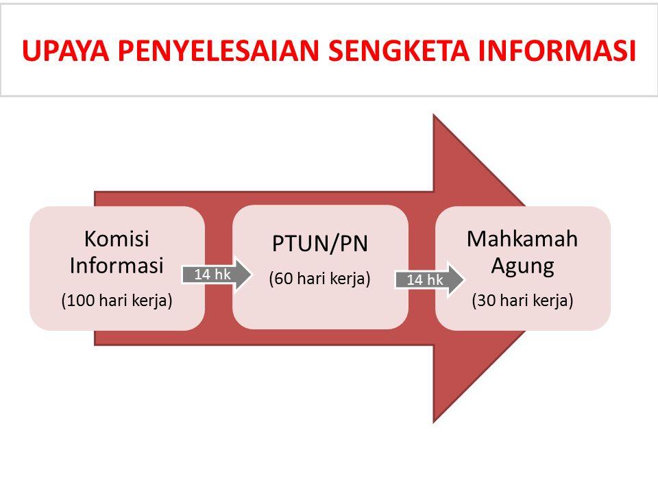 Komisi Informasi (100 hari kerja) PTUN/PN (60 hari kerja) Mahkamah Agung (30 hari kerja) UPAYA PENYELESAIAN SENGKETA INFORMASI 14 hk
