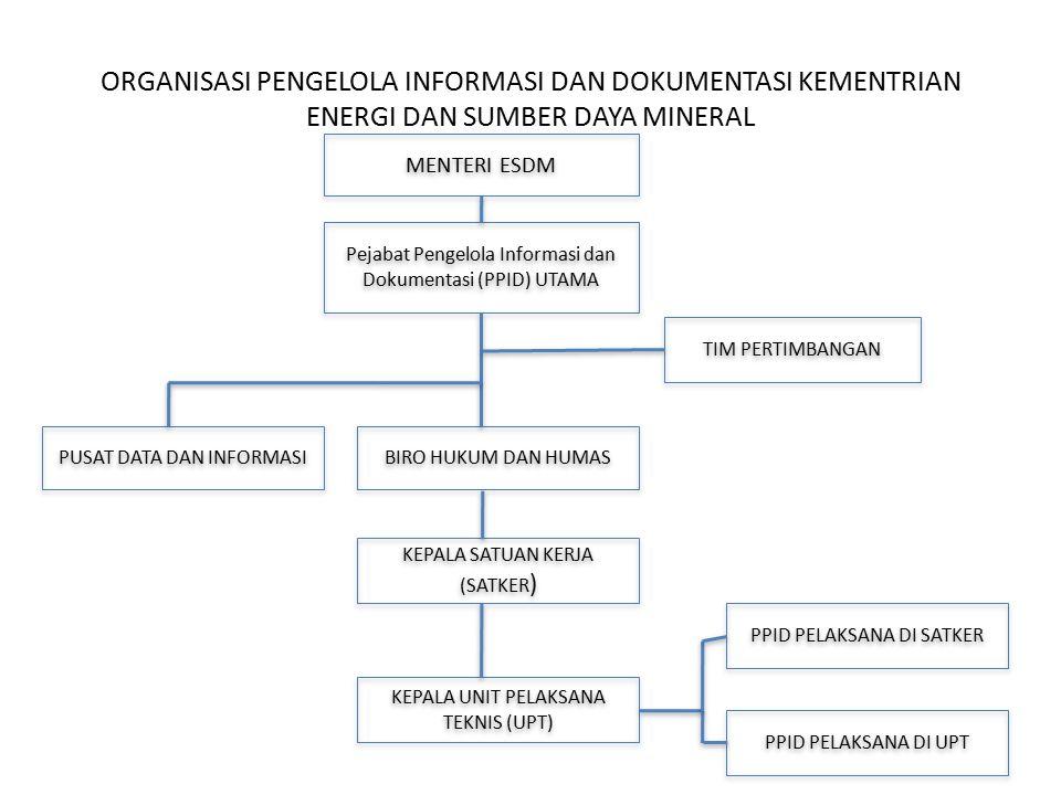 ORGANISASI PENGELOLA INFORMASI DAN DOKUMENTASI KEMENTRIAN ENERGI DAN SUMBER DAYA MINERAL MENTERI ESDM Pejabat Pengelola Informasi dan Dokumentasi (PPI
