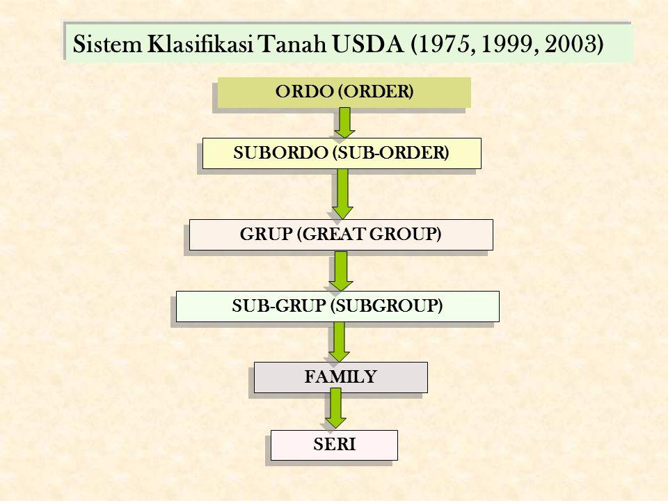 Sistem Klasifikasi Tanah USDA (1975, 1999, 2003) ORDO (ORDER) SUBORDO (SUB-ORDER) GRUP (GREAT GROUP) SUB-GRUP (SUBGROUP) FAMILY SERI