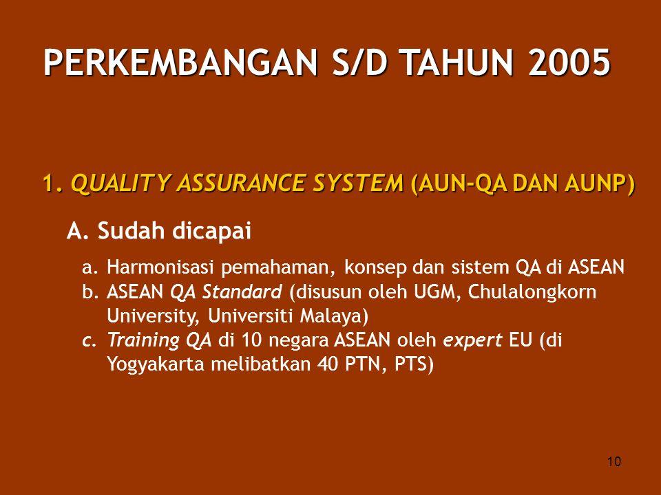 10 PERKEMBANGAN S/D TAHUN 2005 1. QUALITY ASSURANCE SYSTEM (AUN-QA DAN AUNP) A. Sudah dicapai a.Harmonisasi pemahaman, konsep dan sistem QA di ASEAN b