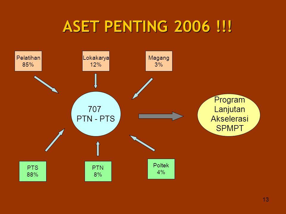 13 ASET PENTING 2006 !!! 707 PTN - PTS Pelatihan 85% Lokakarya 12% Magang 3% PTS 88% PTN 8% Poltek 4% Program Lanjutan Akselerasi SPMPT
