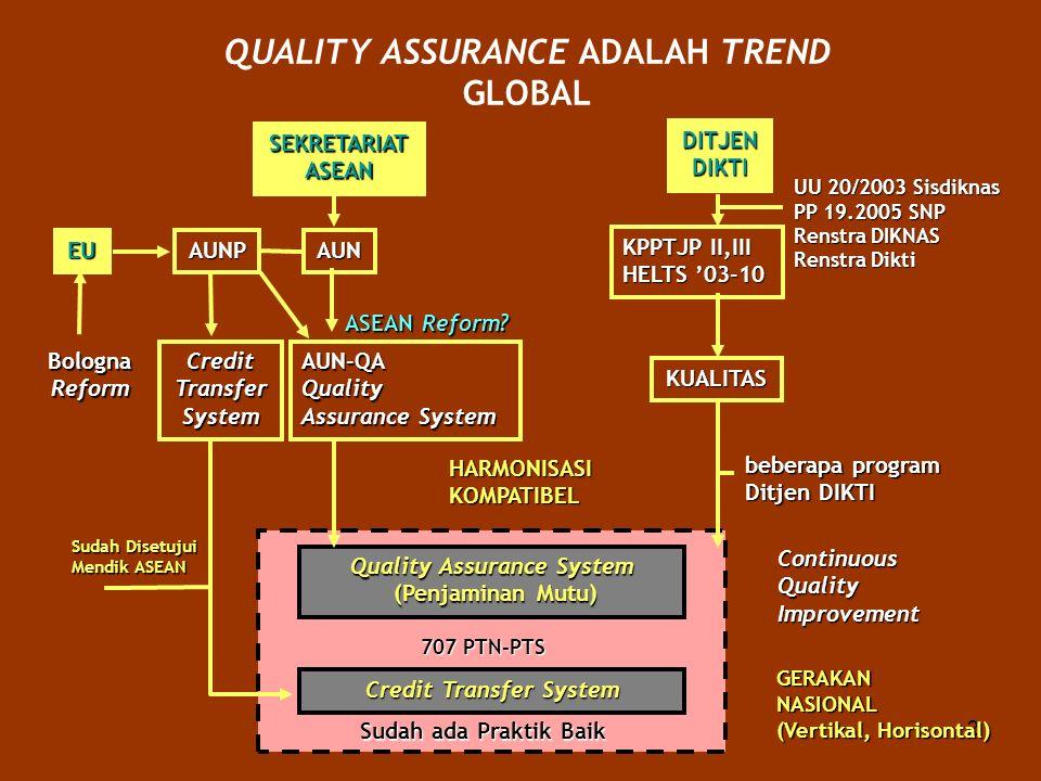 2 QUALITY ASSURANCE ADALAH TREND GLOBAL SEKRETARIATASEAN AUNAUNPEU DITJENDIKTI KPPTJP II,III HELTS 03-10 KUALITAS AUN-QAQuality Assurance System CreditTransferSystem BolognaReform Quality Assurance System (Penjaminan Mutu) (Penjaminan Mutu) 707 PTN-PTS Credit Transfer System Sudah ada Praktik Baik Continuous QualityImprovement Sudah Disetujui Mendik ASEAN beberapa program Ditjen DIKTI HARMONISASIKOMPATIBEL UU 20/2003 Sisdiknas PP 19.2005 SNP Renstra DIKNAS Renstra Dikti ASEAN Reform.